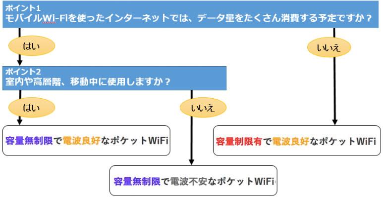 モバイルWi-Fiの選び方のフローチャート