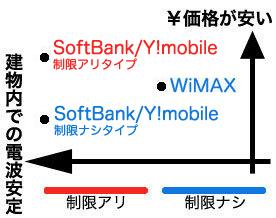 モバイルWiFi関係図